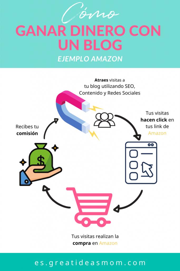 Cómo ganar dinero con un blog - cómo generar ingresos con un blog