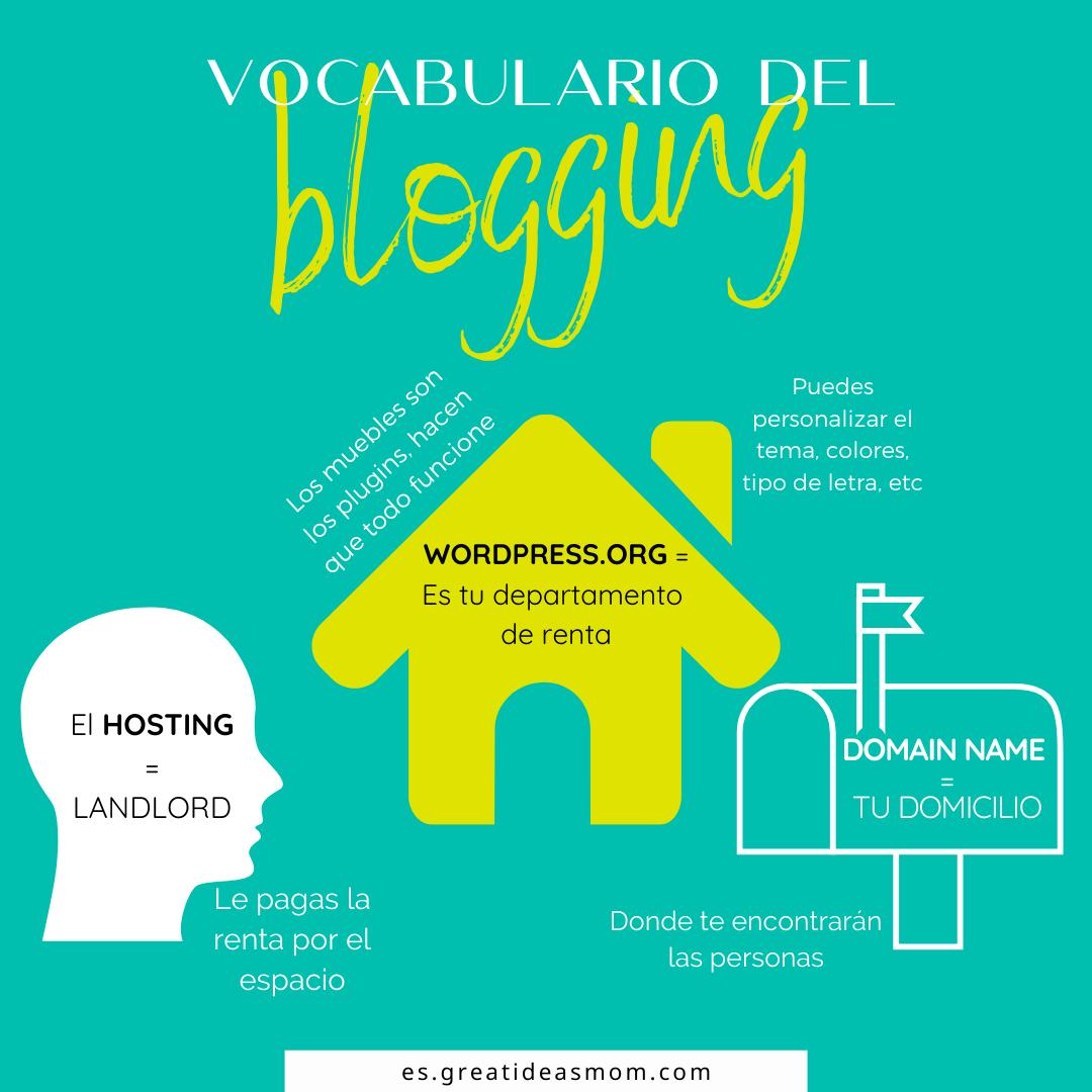 crear un blog - vocabulario del blogging