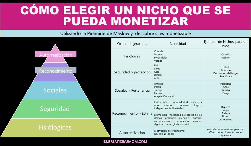 Cómo elegir el nicho y nombre de tu blog que se pueda monetizar